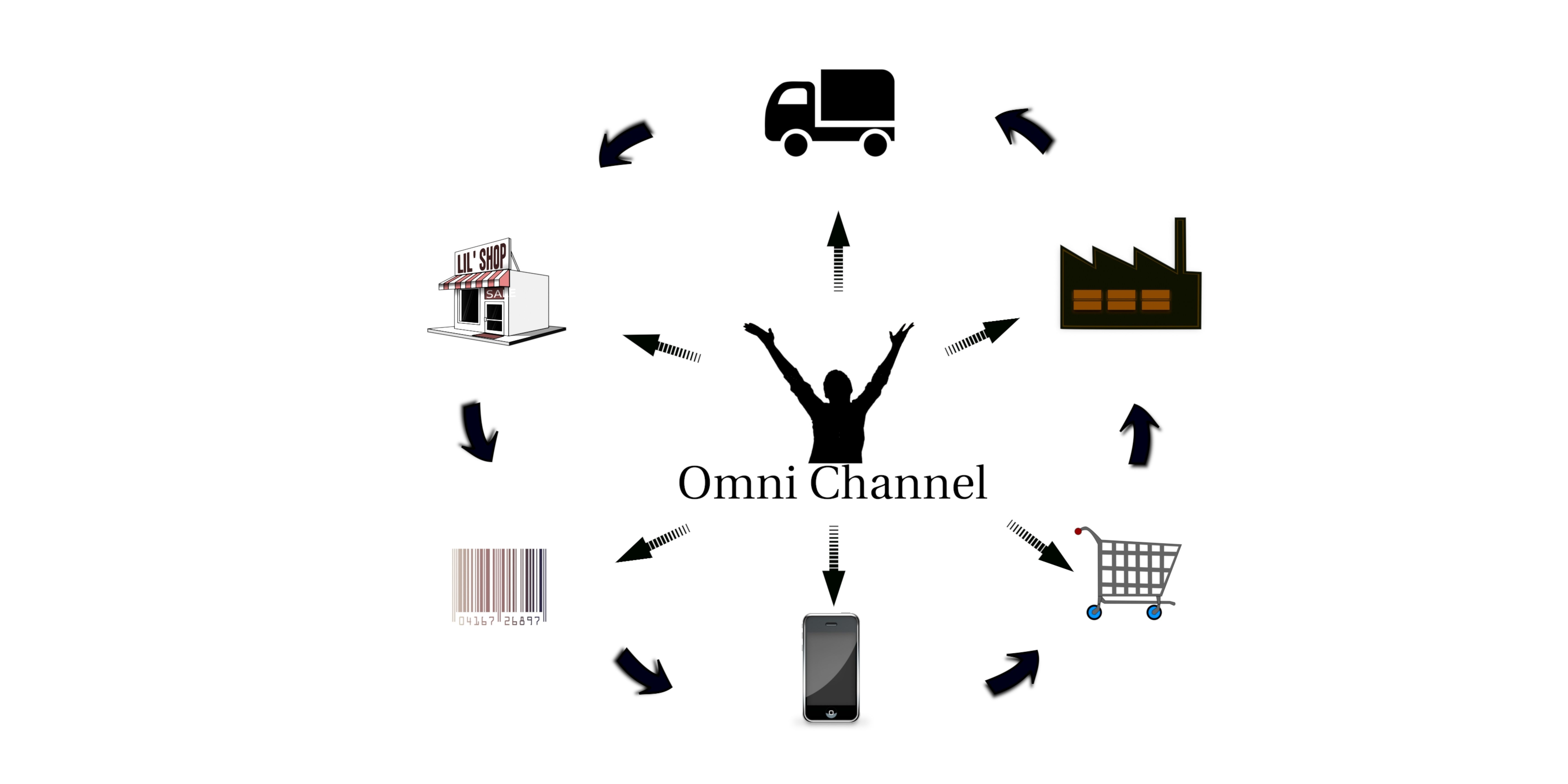 Omni-Channel Marketing